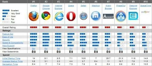 лучший интернет браузер 2012
