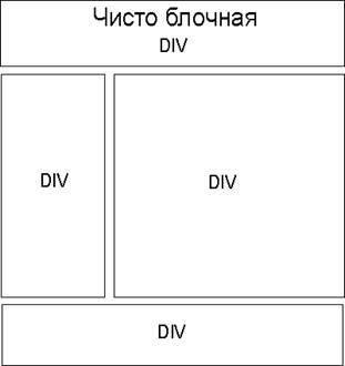 div верстка (блочная)