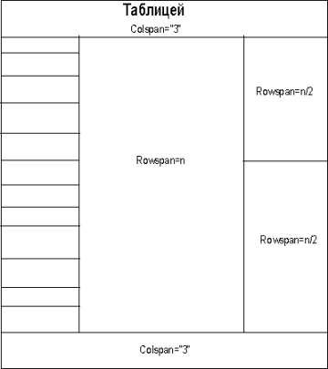 табличная верстка - table