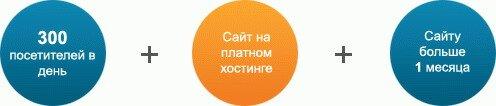 требования РСЯ Профит Партнера для сайтов
