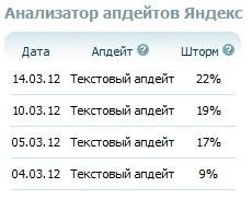 анализатор апдейтов яндекса от Рук