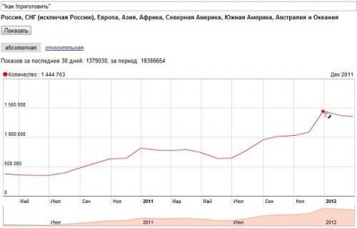статистика поисковых запросов яндекс по месяцам