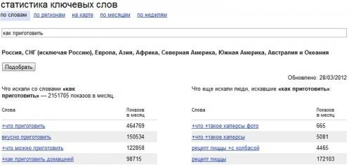 статистика поисковых запросов yandex
