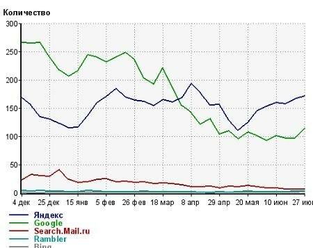 Продвижение сайта под Пингвином Google: посещаемость sidash.ru