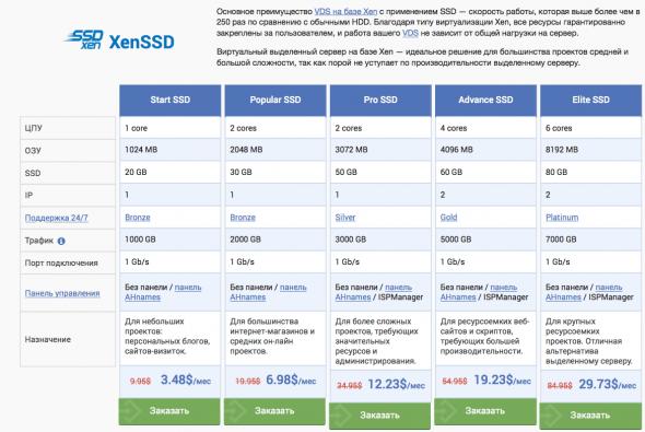 2014-10-24 12-30-50 Купить VDS VPS хостинг на XEN SSD. Виртуальные сервера от AHnames.com