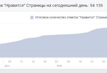 Интервью с Михаилом Толсторуковым и Дмитрием Лебедем: 3000$ в месяц c Facebook — не проблема!