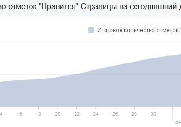 Татьяна Челак, 57 лет: 2 раза вписывалась на тренинг, сейчас Facebook приносит в 3 раза больше моей пенсии