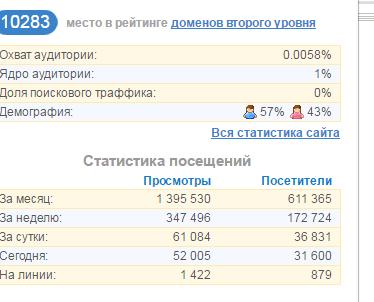 Елена Ермакова: «Чистый доход за февраль с проекта составил 1560$…»